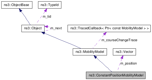NS-3: ns3::ConstantPositionMobilityModel Class Reference
