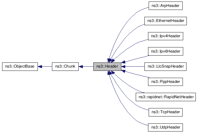 NS-3: ns3::Header Class Reference