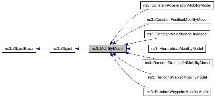 NS-3: ns3::MobilityModel Class Reference