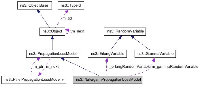 NS-3: ns3::NakagamiPropagationLossModel Class Reference